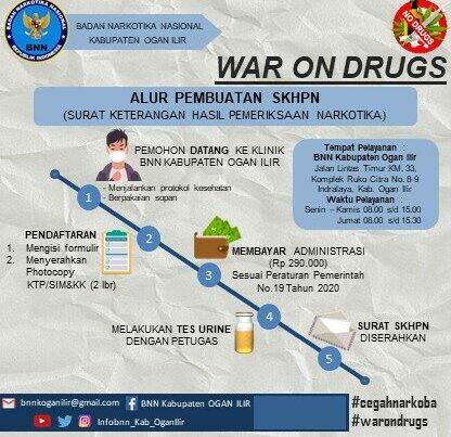 ALUR PEMBUATAN SKHPN (Surat Keterangan Hasil Pemeriksaan Narkotika)